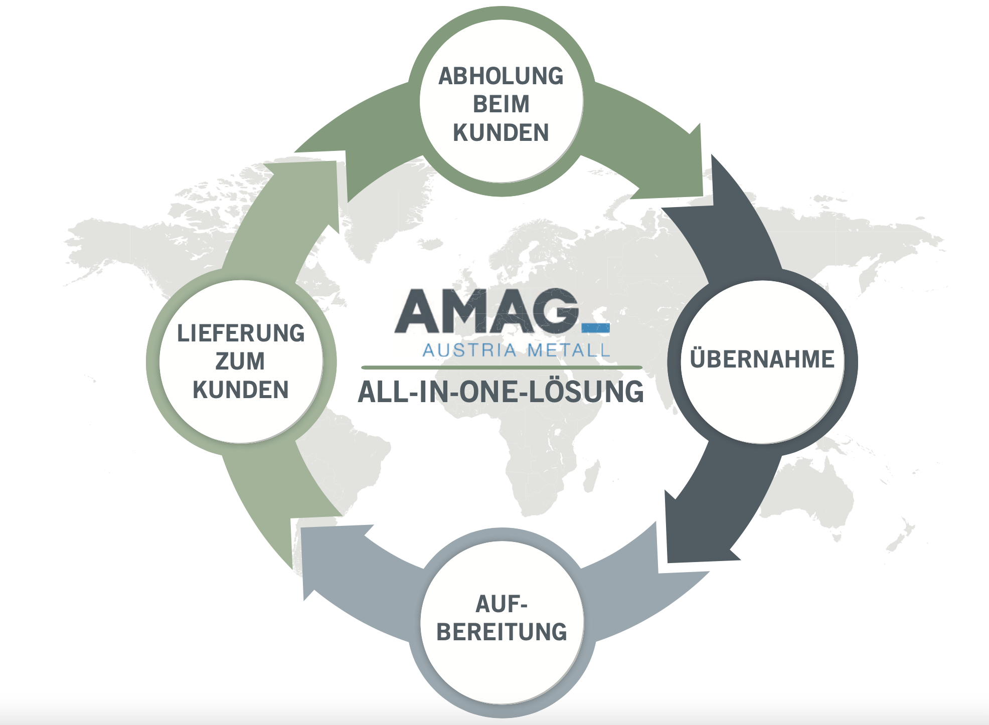 "AMAG ""All-in-one""-solution"